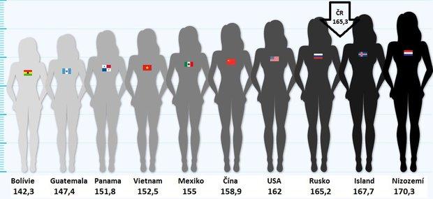 women-height2 Foto: