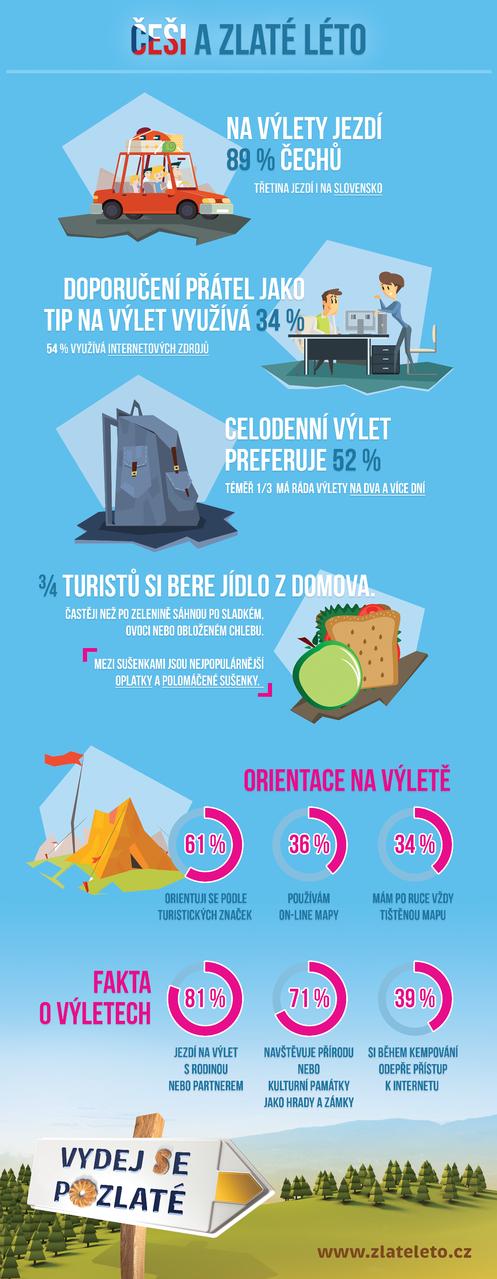 infografika_zlateleto.cz Foto: