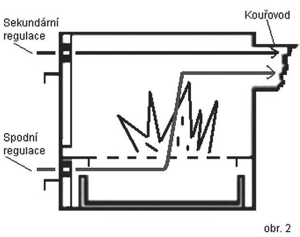 Dvojí regulace pomáhá usměrňovat teplotu i hustotu kouře Foto: Foto a nákresy z Knihy Vše o uzení od Vladimíra Dyka z vydavatelství Grada