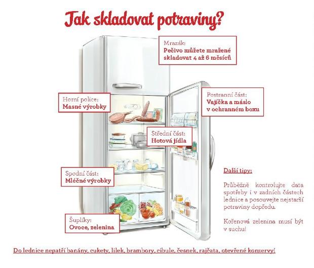Správné skladování potravin v ledničce zabraňuje jejich zbytečnému plýtvání Foto: Fotor