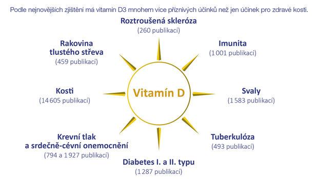 vitamín D3 obrazok-2 Foto:
