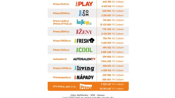 FTV Prima, spol. s r.o.: Data 2