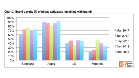 Vývoj věrnosti zákazníků u jednotlivých značek mobilních telefonů.