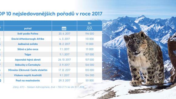 TOP 10 pořadů Prima ZOOM