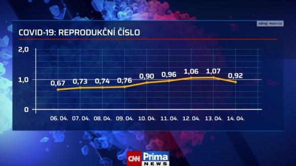 Aktuální covidová statistika (zdroj: CNN Prima NEWS)