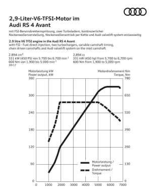 Audi RS4 Avant 29