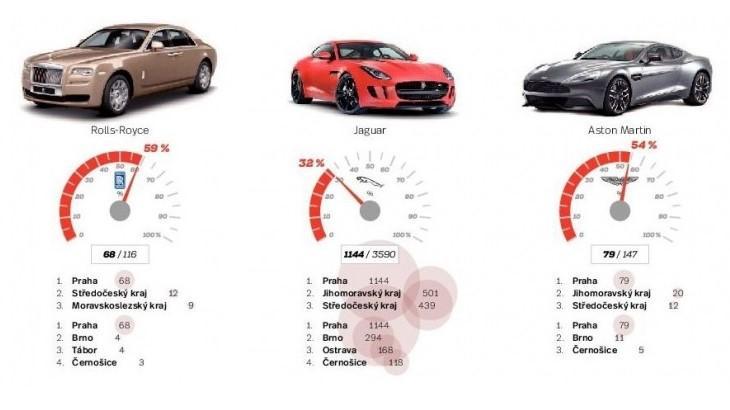 Průzkum centrálního registru vozidel