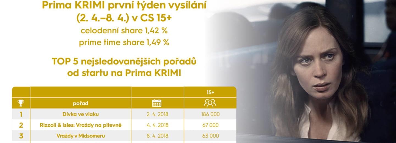 TOP 5 Prima KRIMY